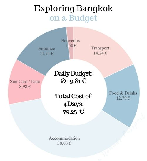 Chart of Expenses of 4 Days in Bangkok on a Budget - Transport, Food & Drinks, Accommodation, Phone, Entrance Fees & Souvenirs