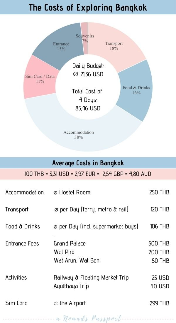 The Costs of Exploring Bangkok for 4 Days as well as Bangkok Daily Budget. Including Food, Accommodation and Transport Costs in Bangkok