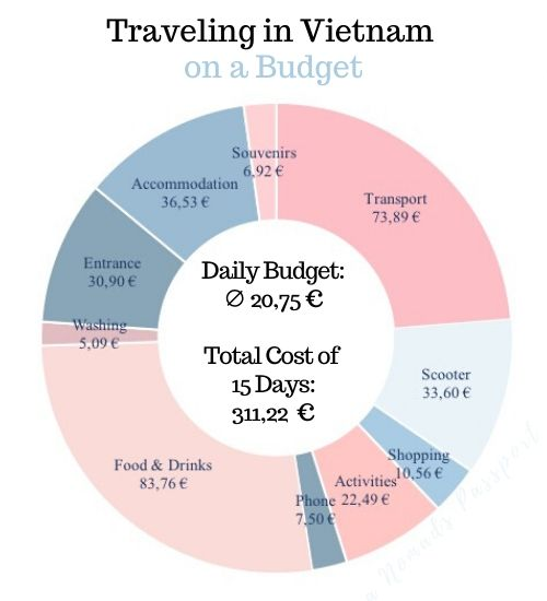 Chart depicting the daily budget in Vietnam and the total costs of 15 days in Vietnam - including transportations costs, scooter rental, food prices and accommodation costs