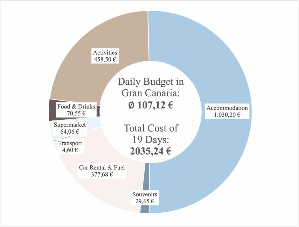 My daily Gran Canaria travel budget & total vacation cost